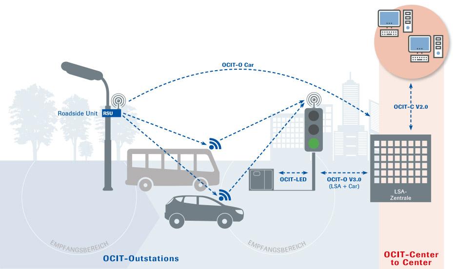 Arbeitsgemeinschaft zur Standardisierung von Schnittstellen in der Straßenverkehrs-Technik